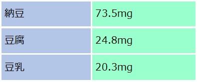 大豆食品のイソフラボン含有量