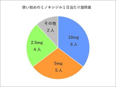 ミノキシジル服用量