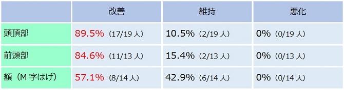ミノキシジル・フィナステリドによる部位別改善率